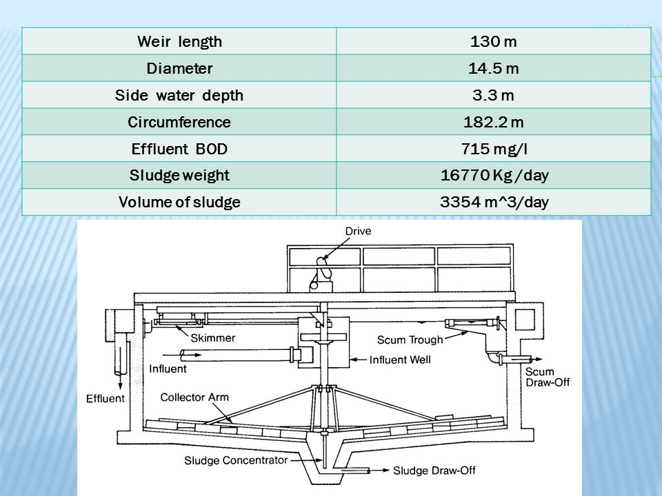 Weir length 130 m. Diameter. 14.5 m. Side water depth. 3.3 m. Circumference. 182.2 m. Effluent BOD.