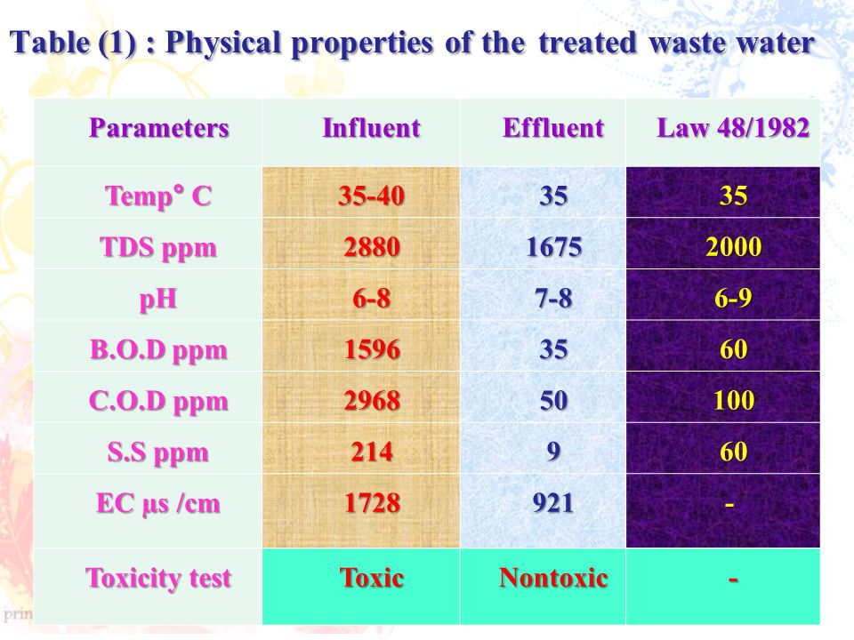 Table (1) : Physical properties of the treated waste water