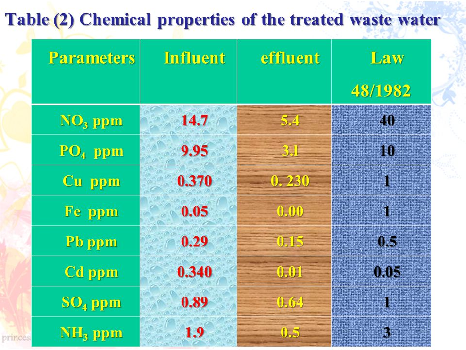 Table (2) Chemical properties of the treated waste water