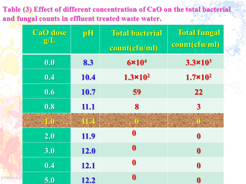 Total bacterial count(cfu/ml)