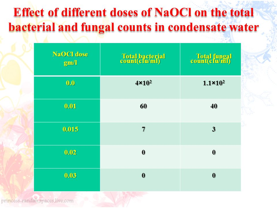 Total bacterial count(cfu/ml) Total fungal count(cfu/ml)