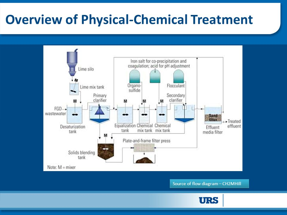 Overview of Physical-Chemical Treatment
