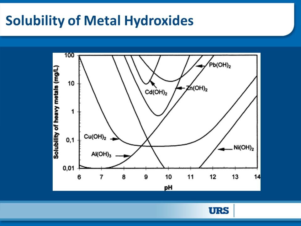 Solubility of Metal Hydroxides