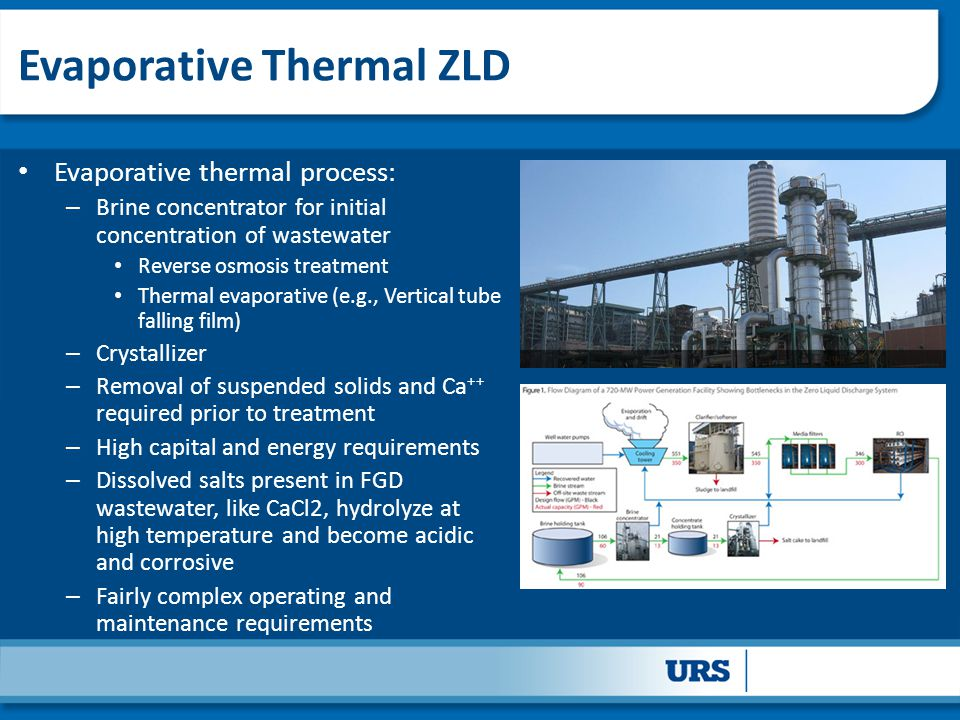 Evaporative Thermal ZLD