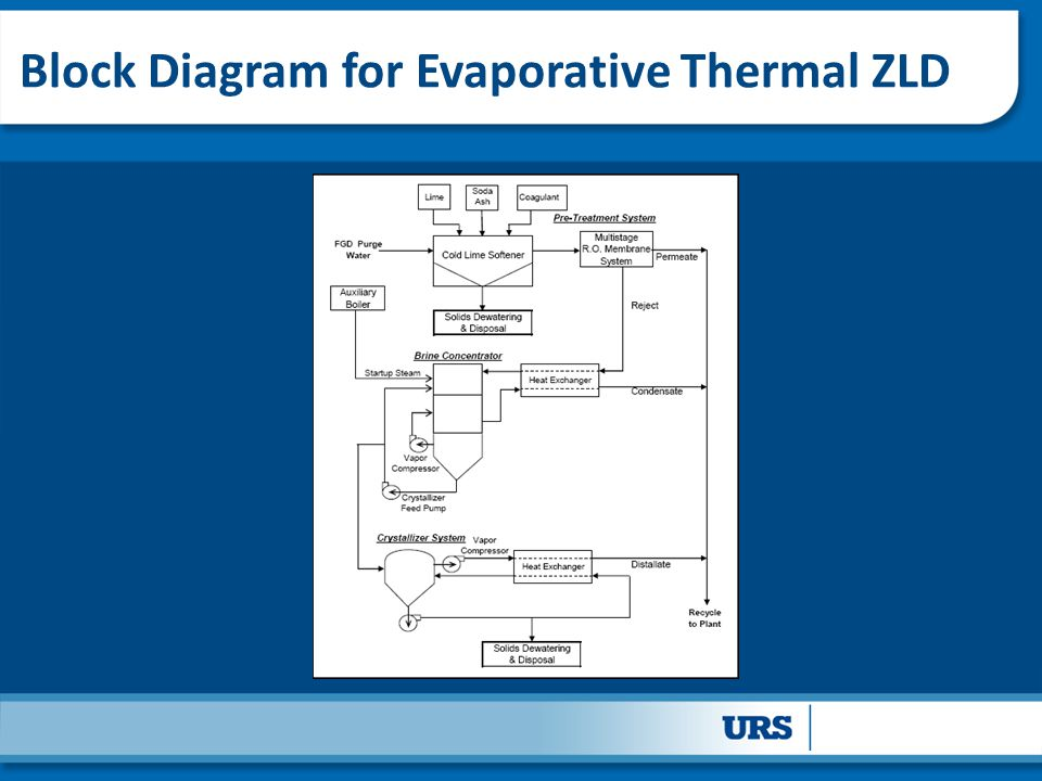 Block Diagram for Evaporative Thermal ZLD