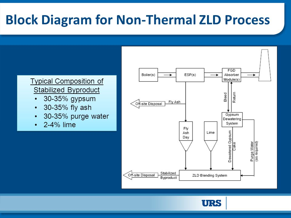 Block Diagram for Non-Thermal ZLD Process