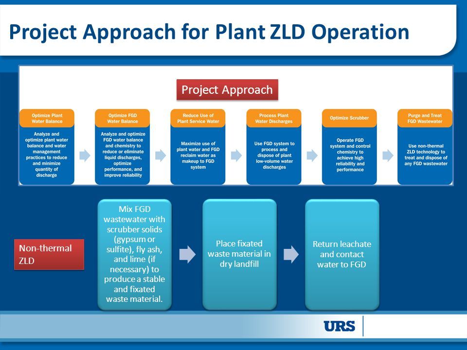 Project Approach for Plant ZLD Operation