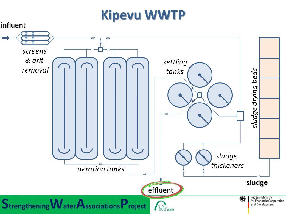 Kipevu WWTP influent screens & grit removal settling tanks