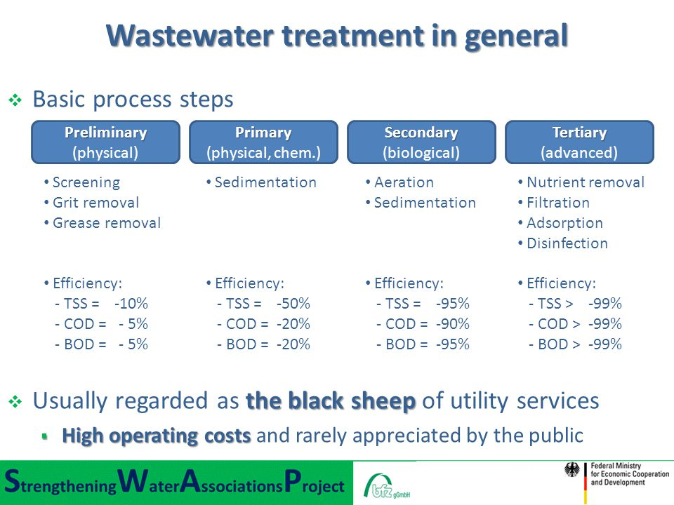 Wastewater treatment in general