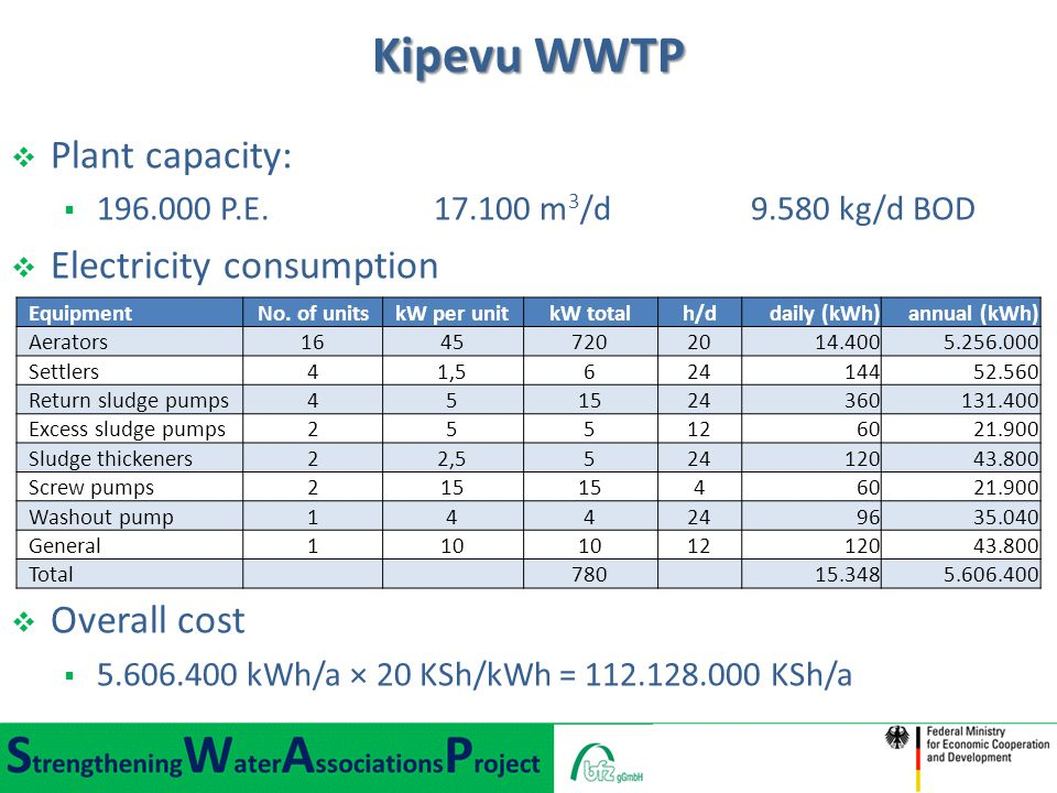 Kipevu WWTP Plant capacity: Electricity consumption Overall cost