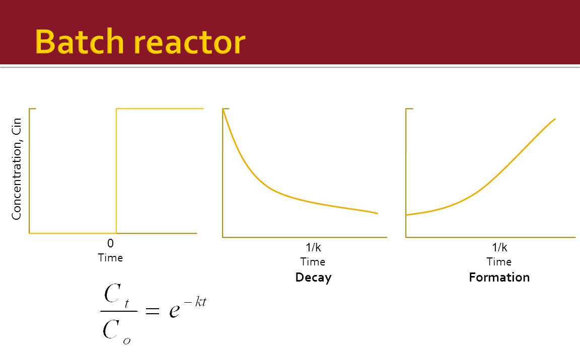 Batch reactor Concentration, Cin Decay Formation Time 1/k Time 1/k