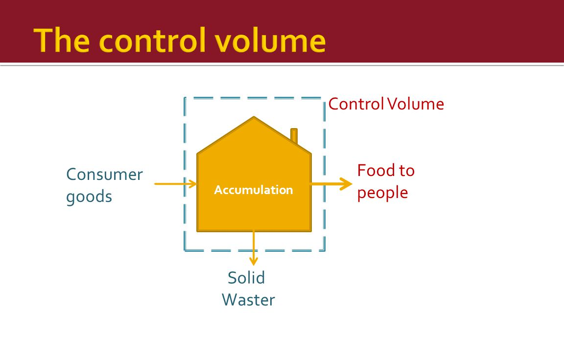 The control volume Control Volume Food to Consumer people goods Solid