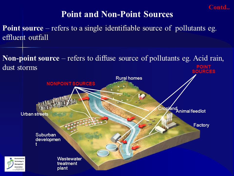 Point and Non-Point Sources