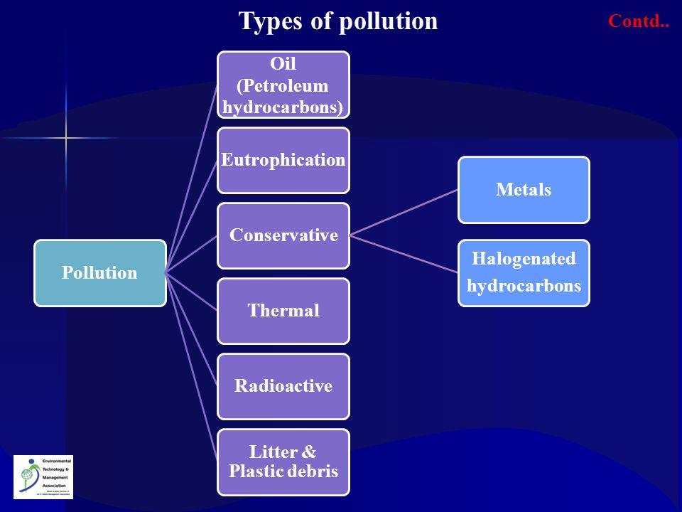 (Petroleum hydrocarbons) Litter & Plastic debris