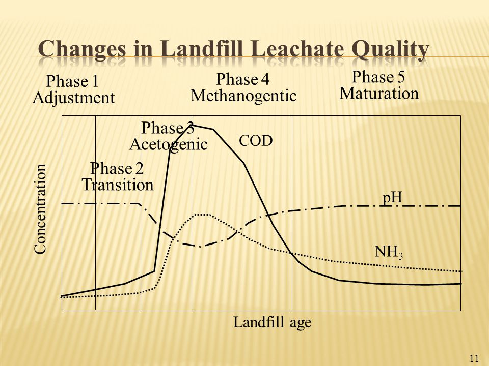 Changes in Landfill Leachate Quality