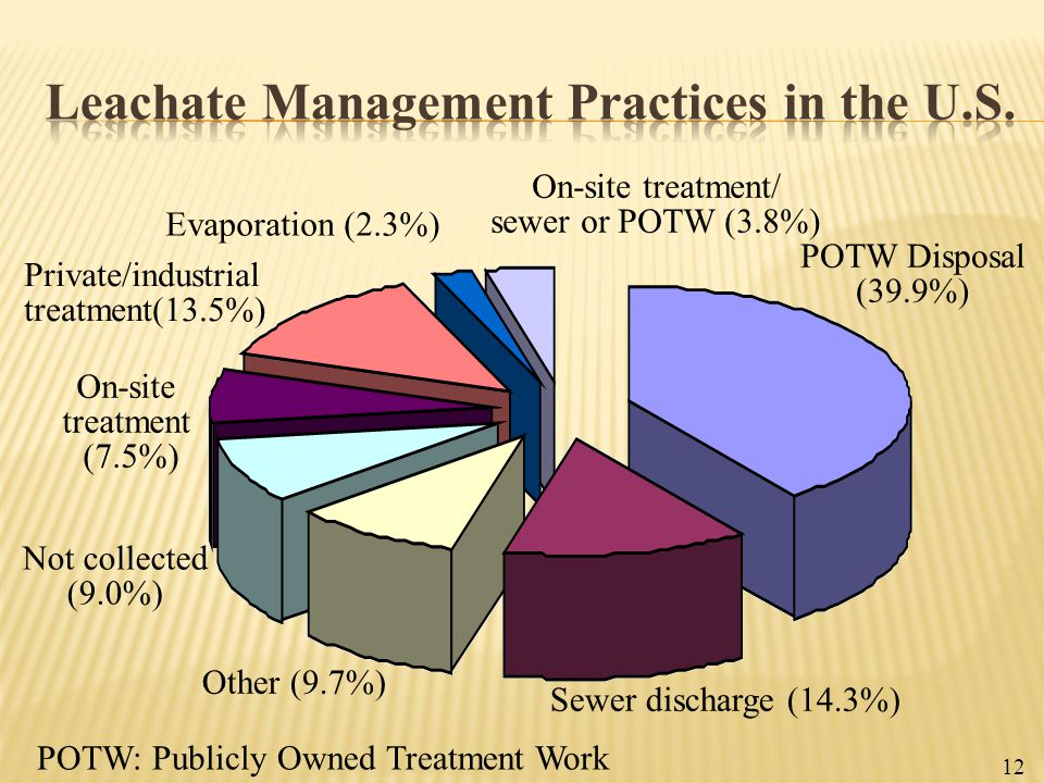 Leachate Management Practices in the U.S.