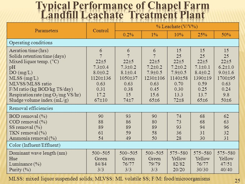 Typical Performance of Chapel Farm Landfill Leachate Treatment Plant