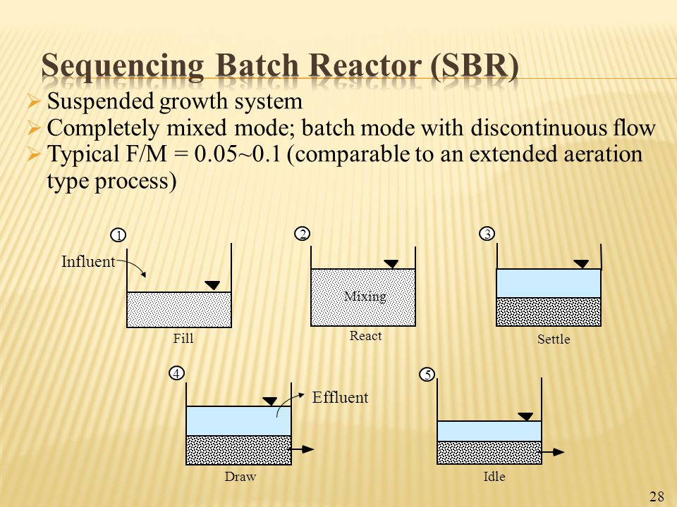 Sequencing Batch Reactor (SBR)