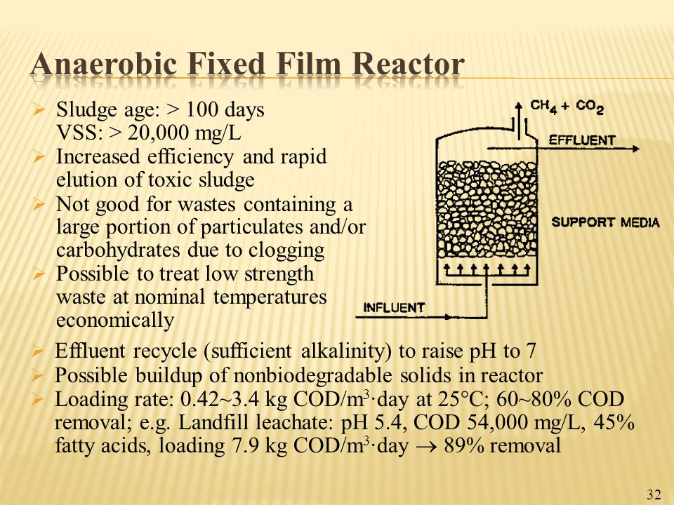 Anaerobic Fixed Film Reactor