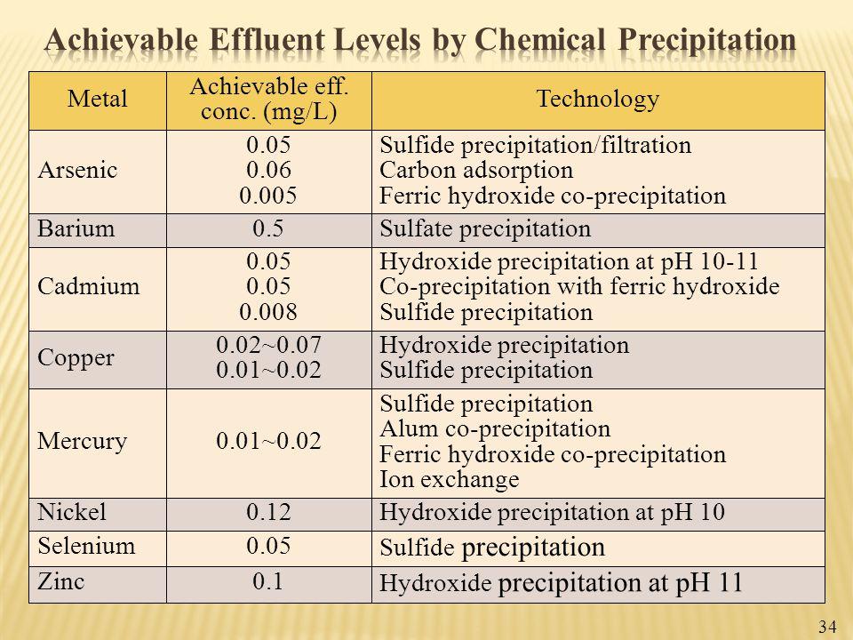 Achievable Effluent Levels by Chemical Precipitation