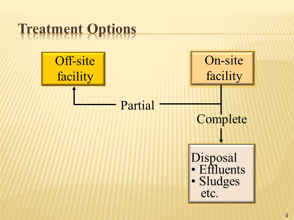 Treatment Options Off-site On-site facility facility Partial Complete
