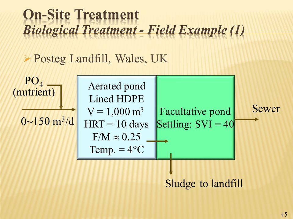 On-Site Treatment Biological Treatment - Field Example (1)