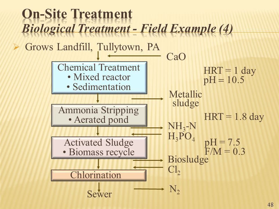On-Site Treatment Biological Treatment - Field Example (4)