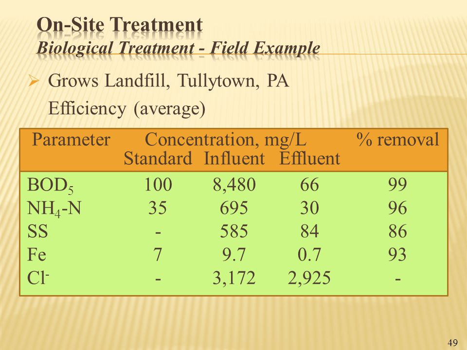 On-Site Treatment Biological Treatment - Field Example