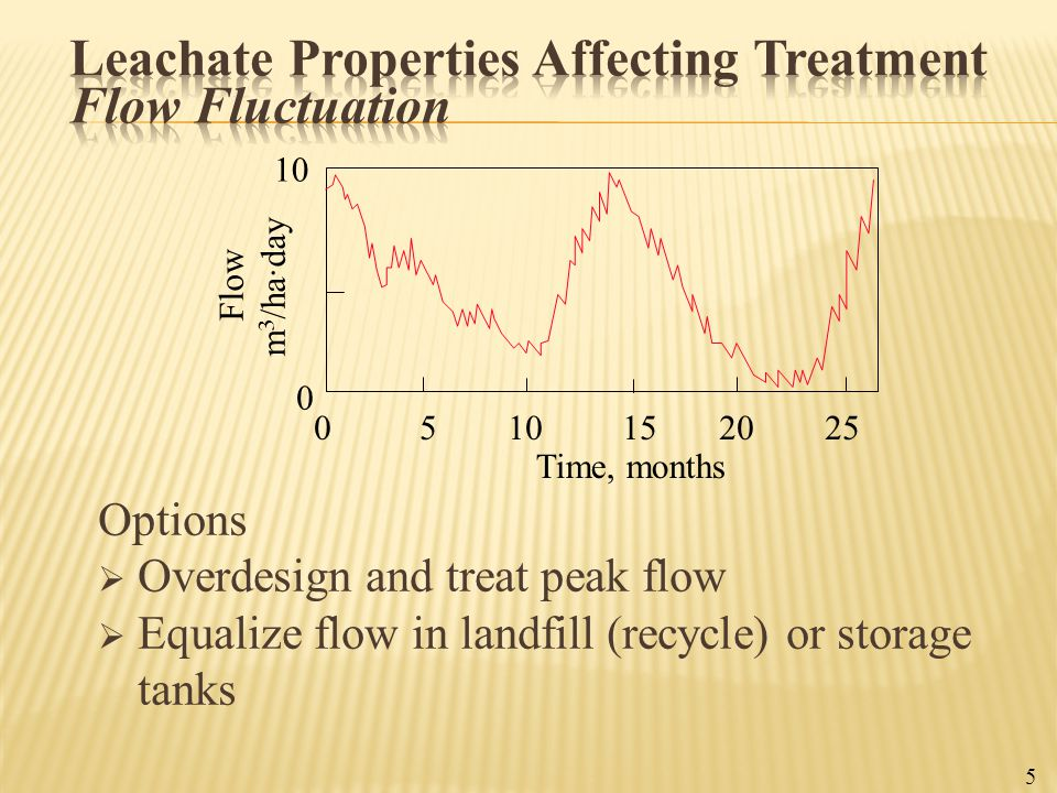 Leachate Properties Affecting Treatment Flow Fluctuation