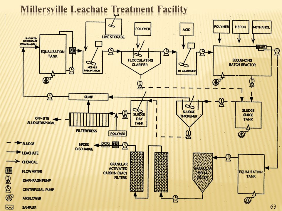 Millersville Leachate Treatment Facility