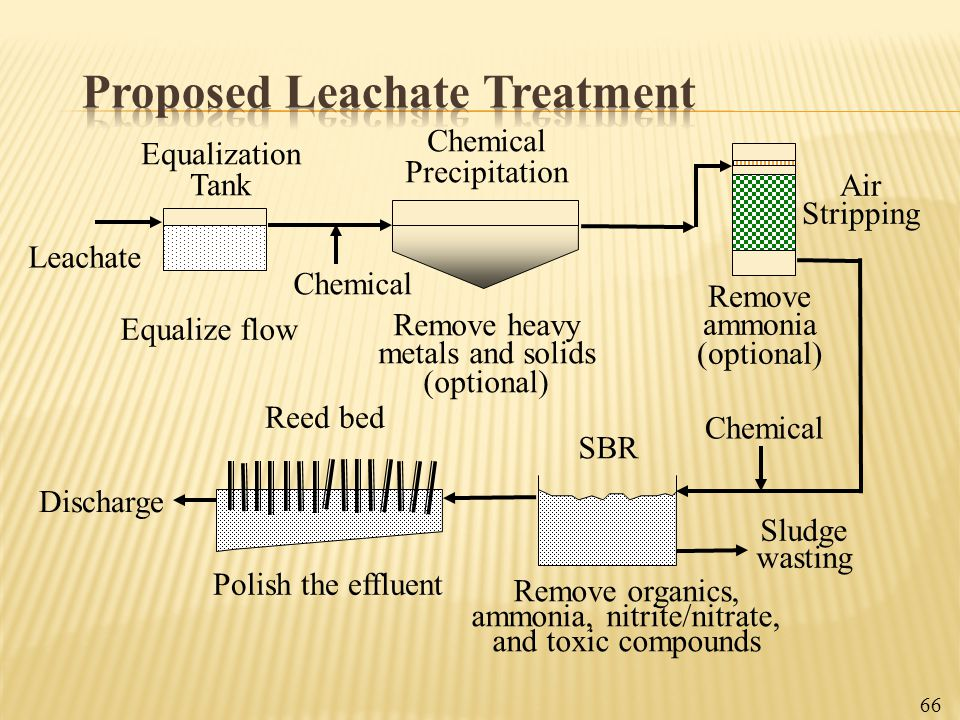 Proposed Leachate Treatment
