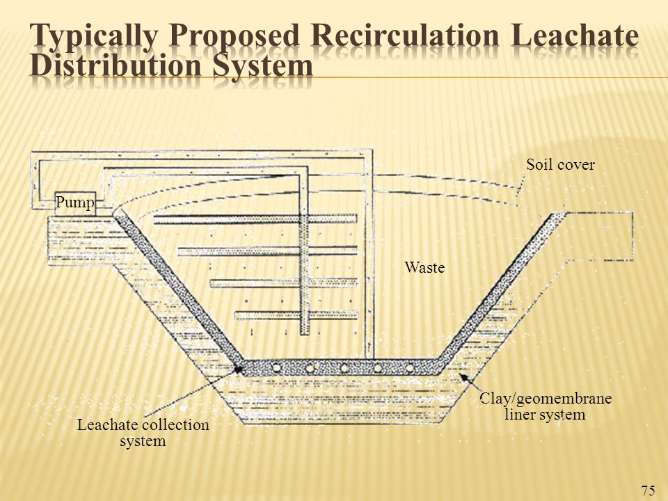 Typically Proposed Recirculation Leachate Distribution System