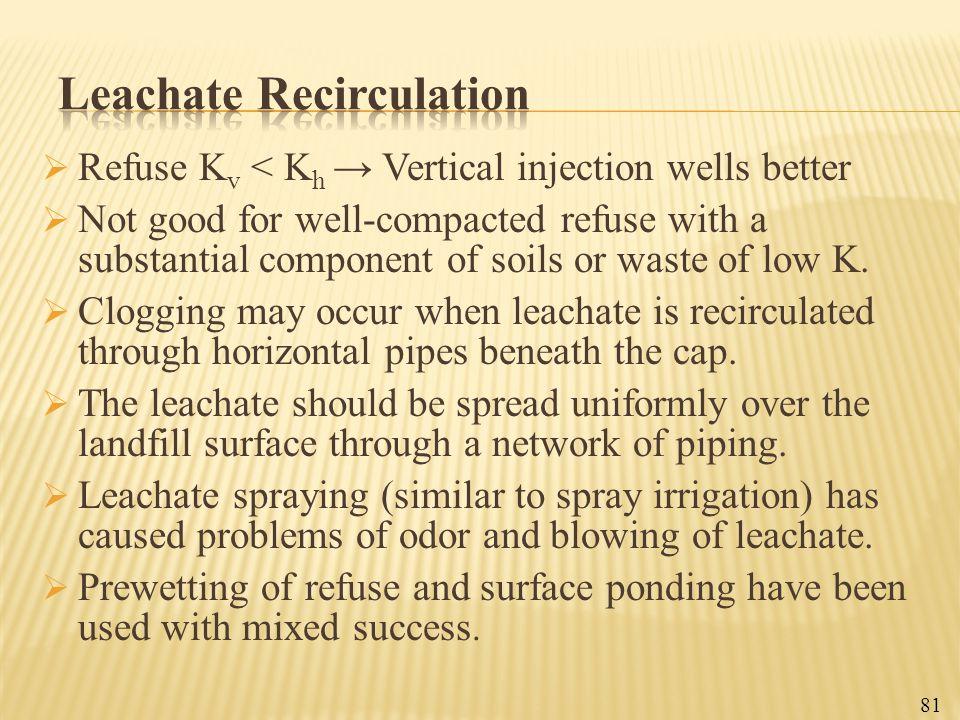 Leachate Recirculation