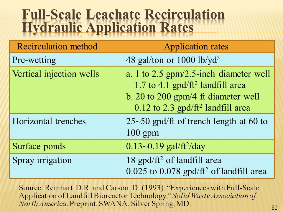 Full-Scale Leachate Recirculation Hydraulic Application Rates