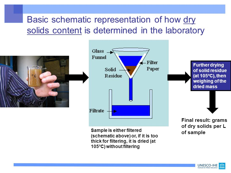 Basic schematic representation of how dry solids content is determined in the laboratory