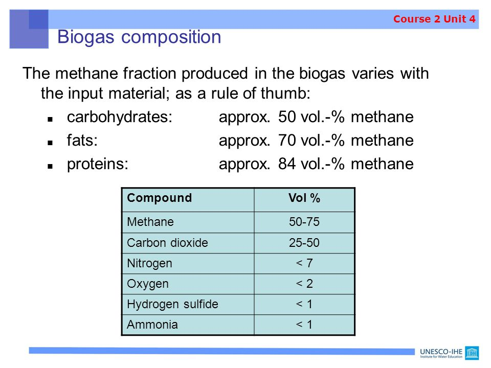Course 2 Unit 4 Biogas composition. The methane fraction produced in the biogas varies with the input material; as a rule of thumb: