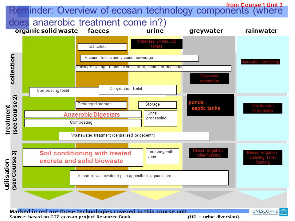 from Course 1 Unit 3 Reminder: Overview of ecosan technology components (where does anaerobic treatment come in )