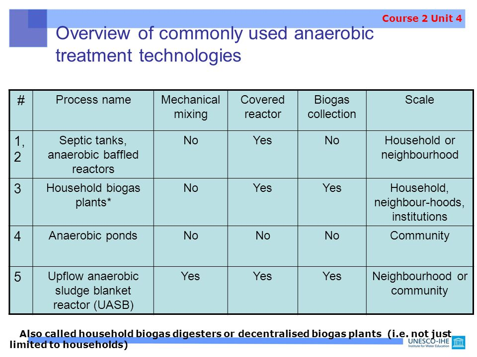 Overview of commonly used anaerobic treatment technologies