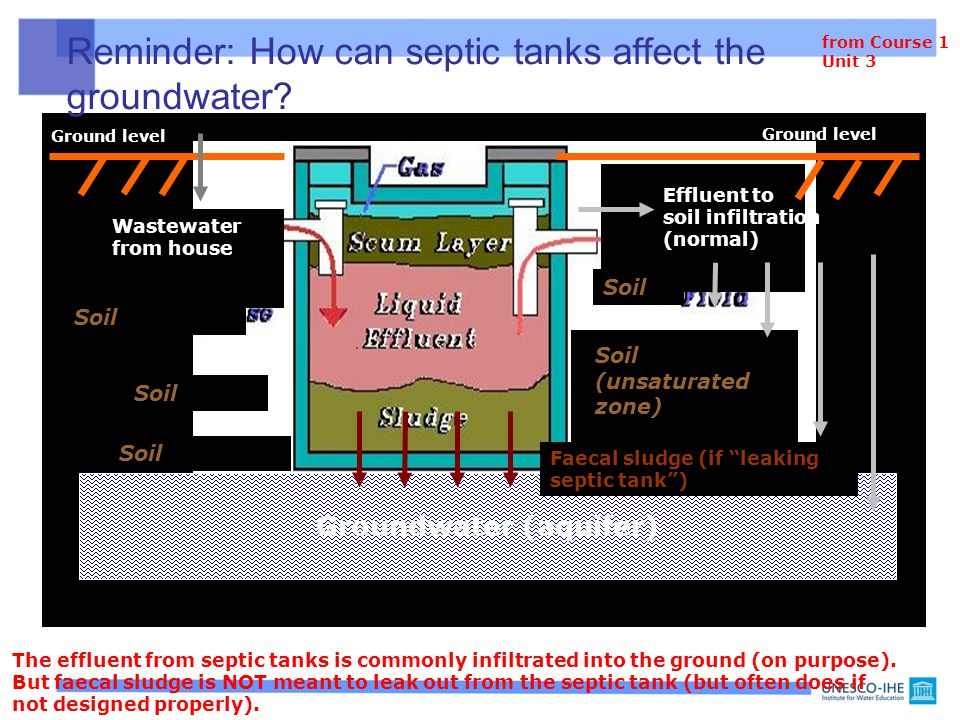 Reminder: How can septic tanks affect the groundwater