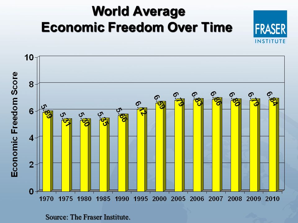 World Average Economic Freedom Over Time