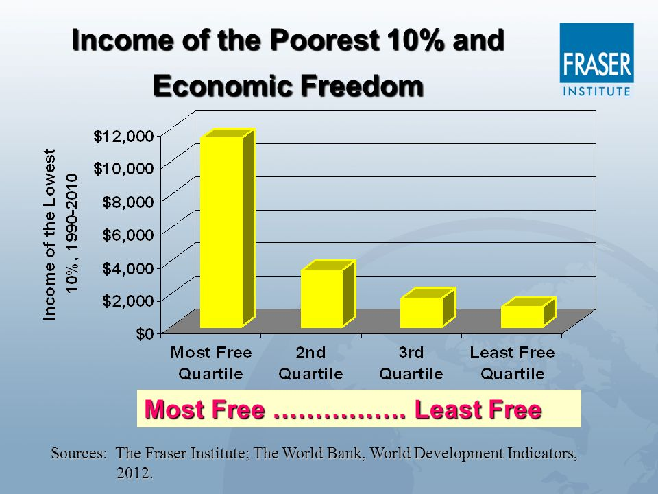Income of the Poorest 10% and Economic Freedom
