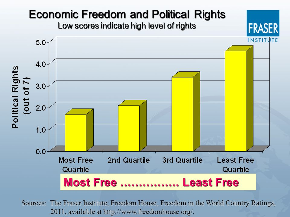 Most Free ……………. Least Free