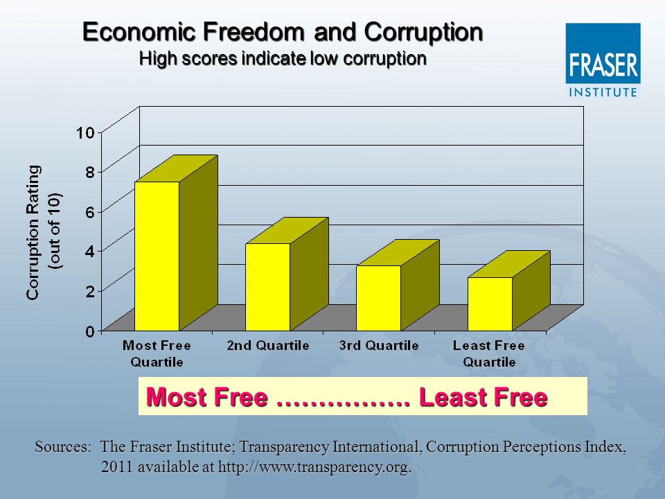 Economic Freedom and Corruption High scores indicate low corruption