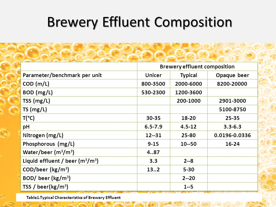 Brewery effluent composition
