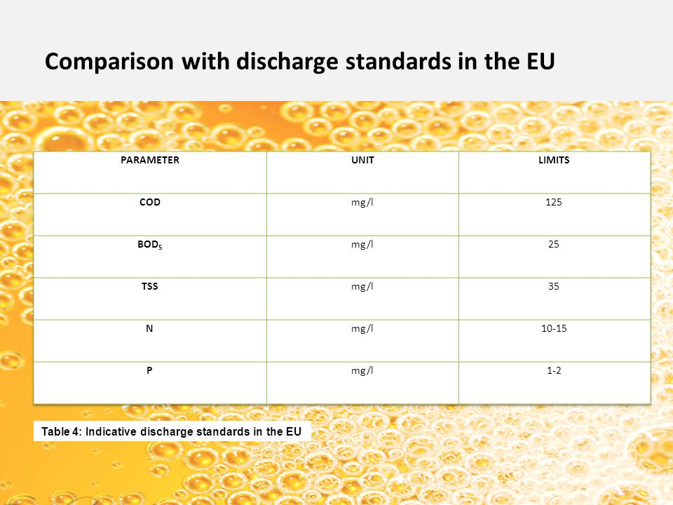 Comparison with discharge standards in the EU