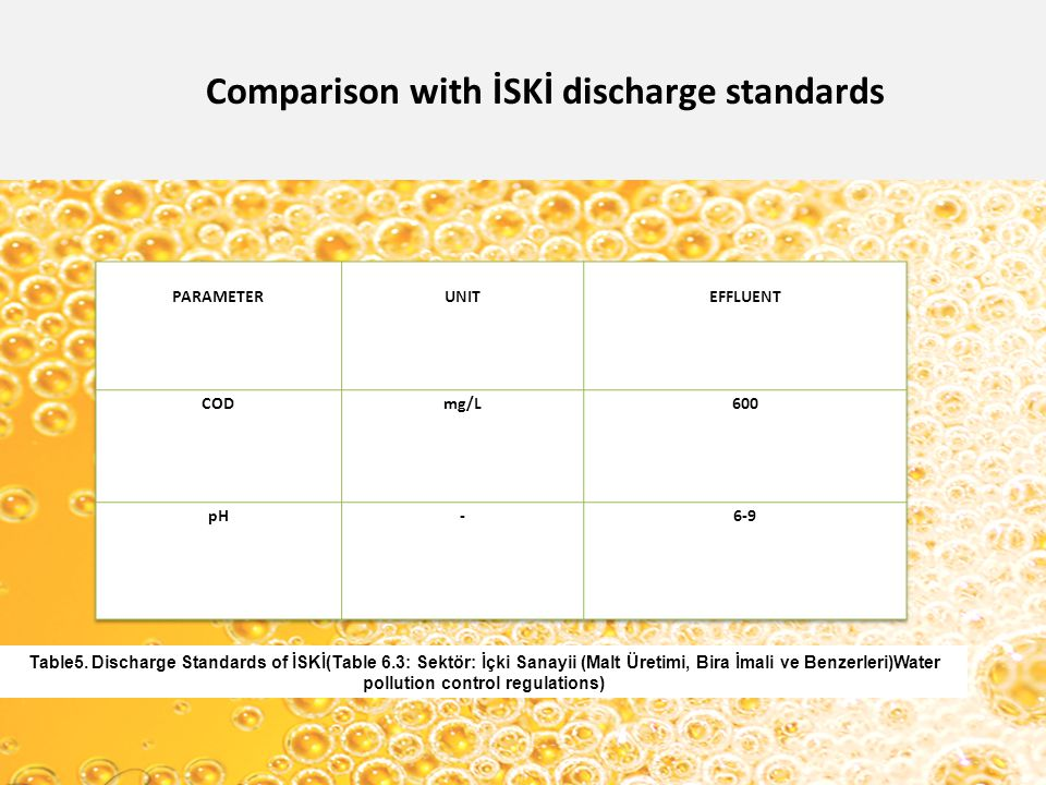 Comparison with İSKİ discharge standards