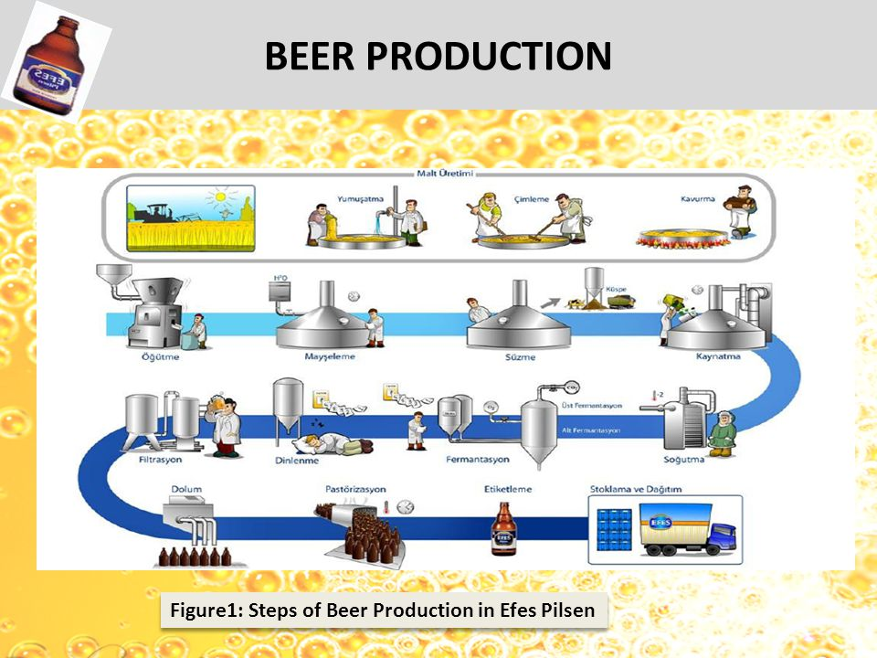 BEER PRODUCTION Figure1: Steps of Beer Production in Efes Pilsen