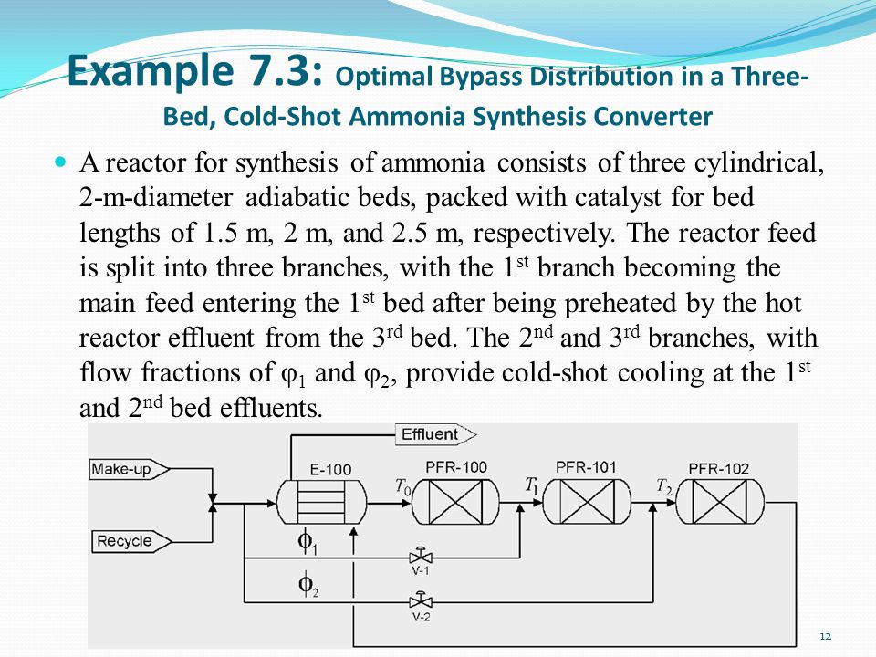 Example 7.3: Optimal Bypass Distribution in a Three-Bed, Cold-Shot Ammonia Synthesis Converter