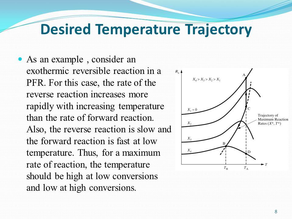 Desired Temperature Trajectory