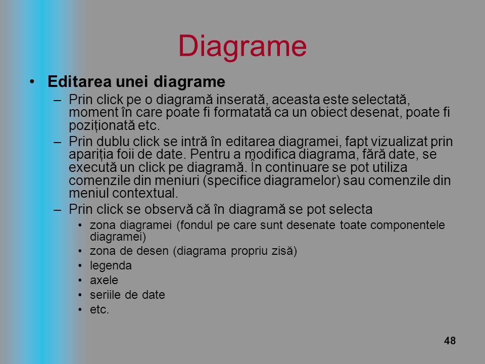Diagrame Editarea unei diagrame